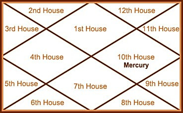 Mercury in 10th house