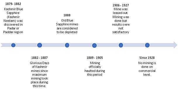 History of Kashmir Sapphire: Timeline